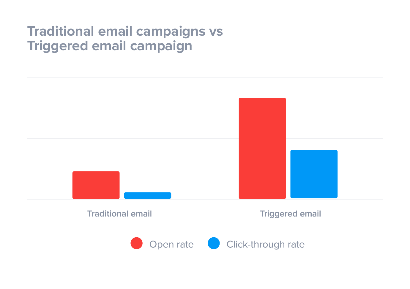 Triggered email campaigns outperform traditional email campaigns