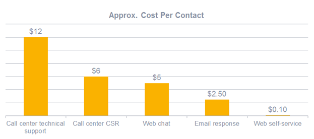 web self-service is 100x cheaper than phone support