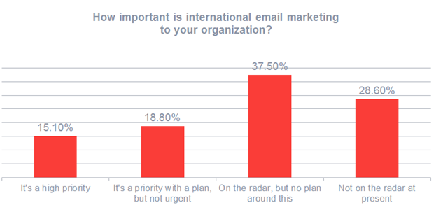 The challenges of international email marketing