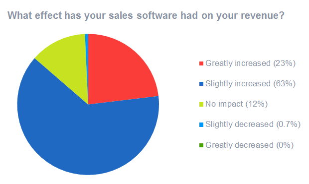 Sales optimization software increases revenue