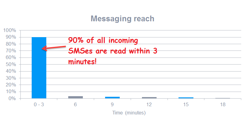 90% of all SMS read within 3 minutes