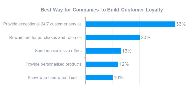Best Way for Companies to Build Customer Loyalty
