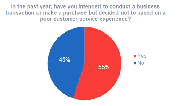 Customer experience impacts purchasing behaviour