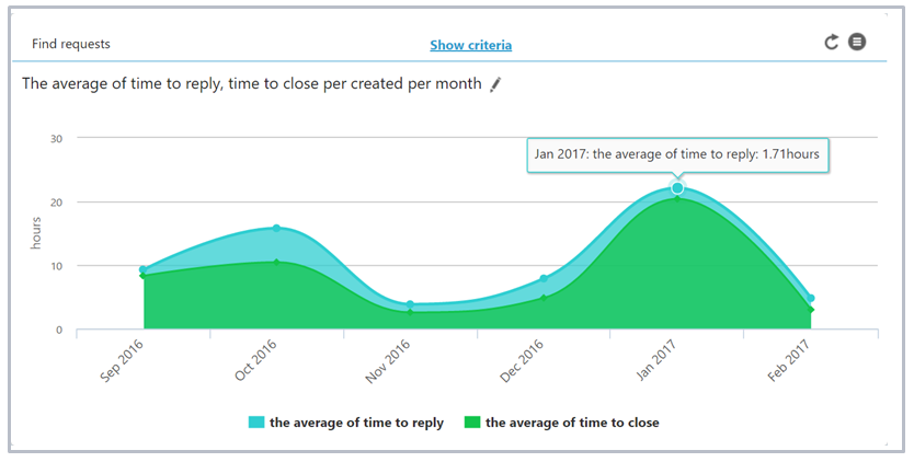 Customer service report on average handle time