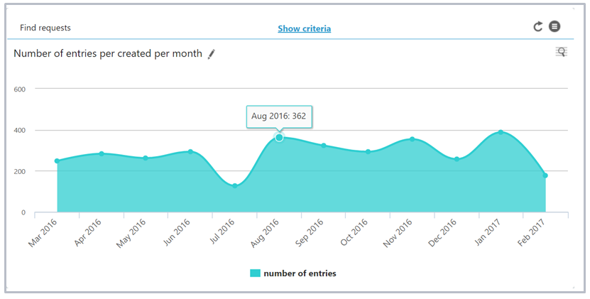 Customer service reports on requests created per month