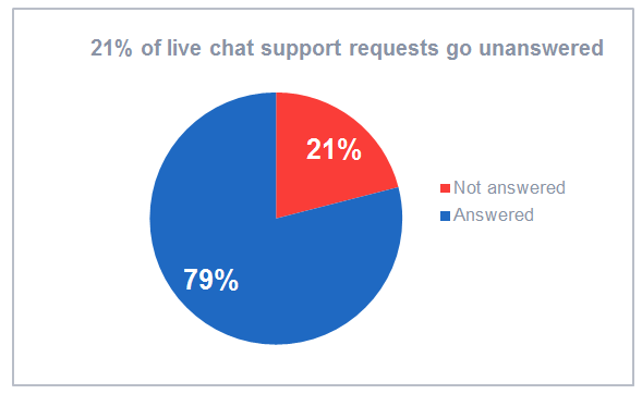 21% of live chat support requests go unanswered