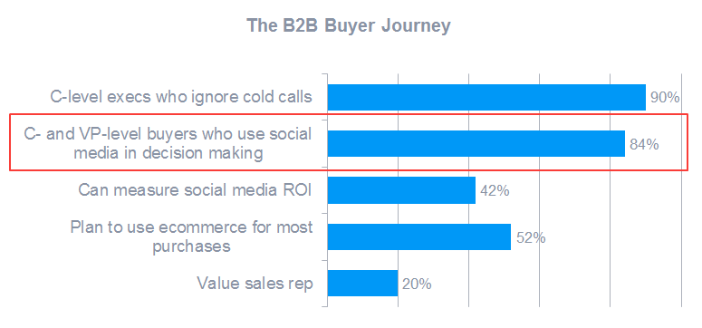 The B2B buyer journey