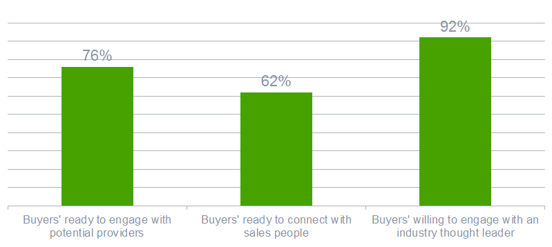 Buyers are ready to engage on social media with sales people