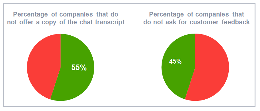 Chat transcripts and customer feedback from live chat support