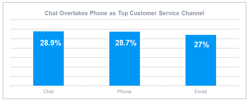 Chat Overtakes Phone as Top Customer Service Channel