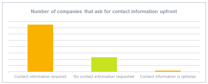 Number of companies that ask for contact information upfront