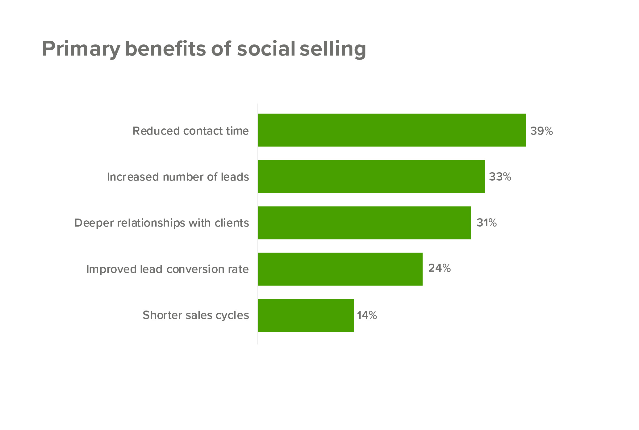 Social Selling A Step By Step Guide To Social Media Success