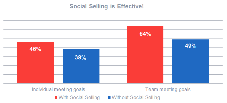 Social selling is effective