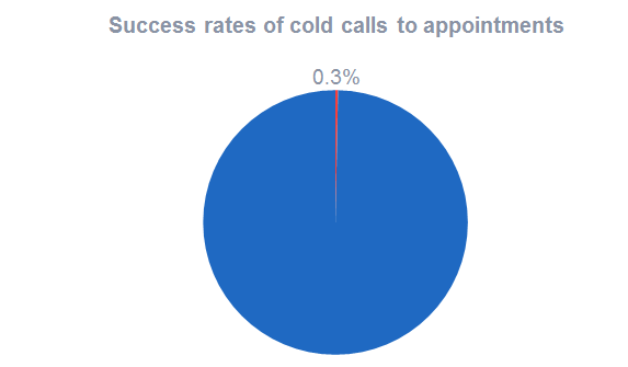 Success rates of cold calls to appointments