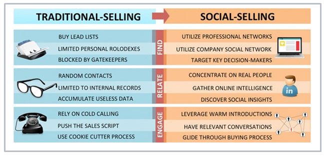 Traditional sales vs social selling