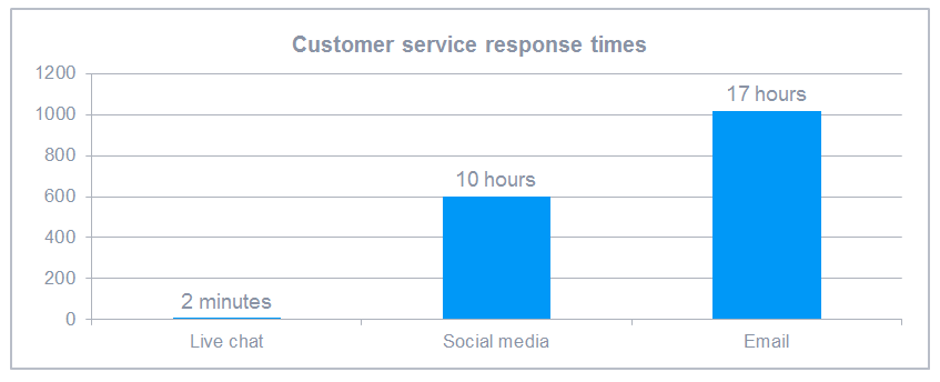 Customer service response times by digital channel