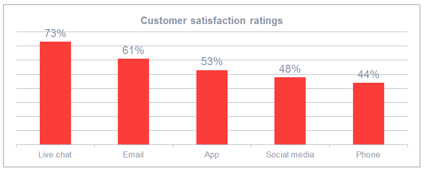 Live chat software ranks top in customer satisfaction ratings
