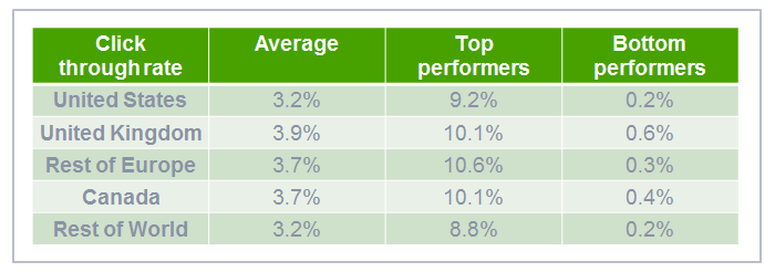 Average click through rates by region