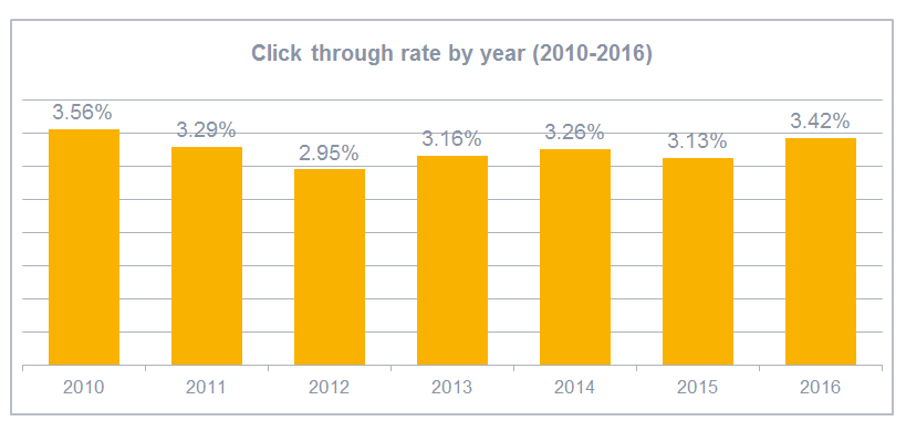 Average click through rate by year (2010-2016)
