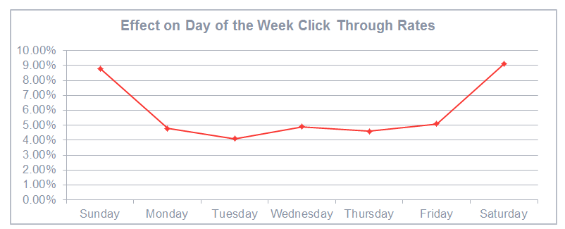 Effect on Day of the Week Click Through Rates
