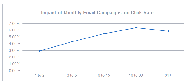Impact of Monthly Email Campaigns on Click Rate
