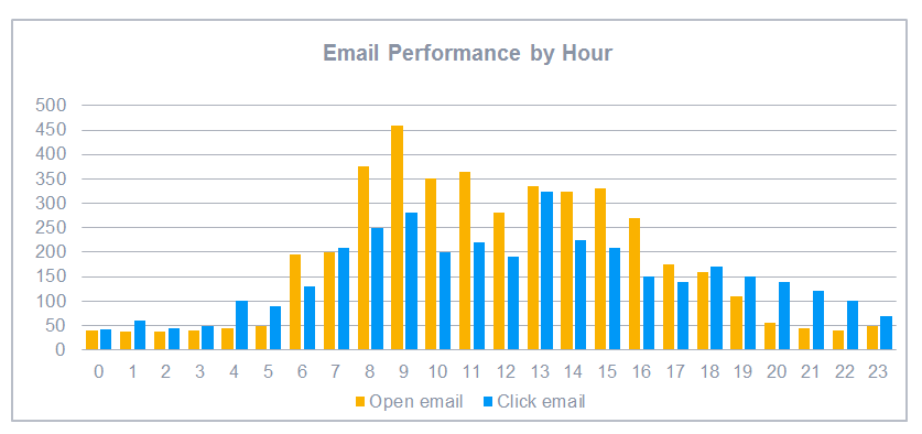 Email Performance by hour of day