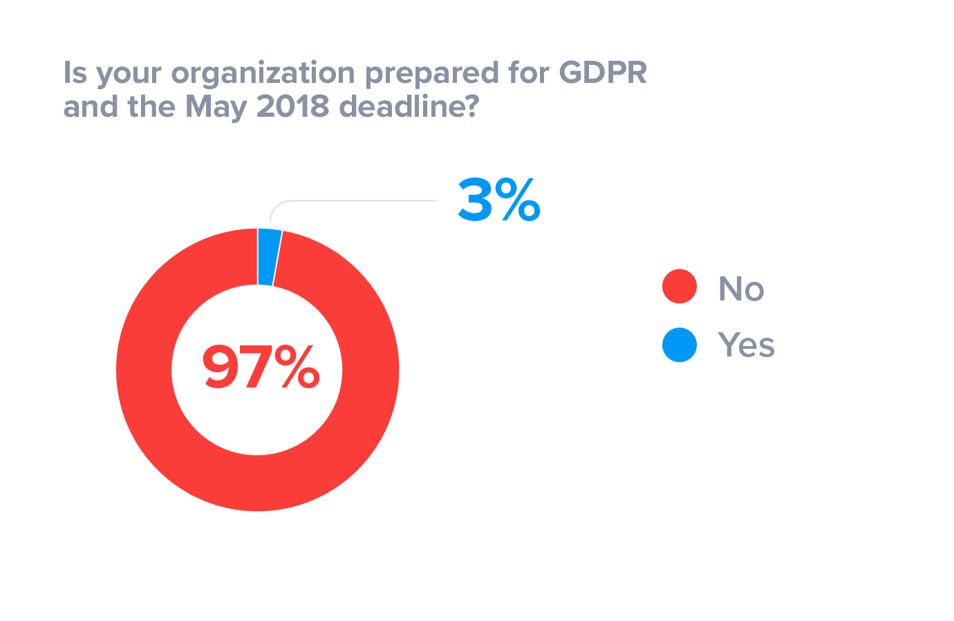 Is your organization prepared for GDPR and the May 2018 deadline?