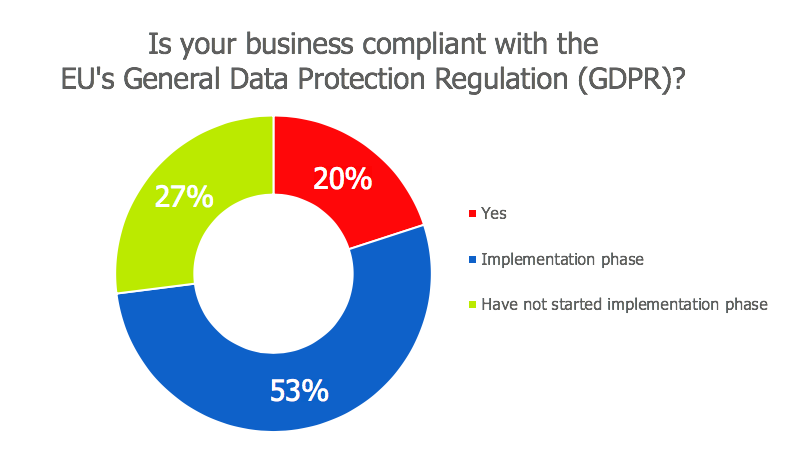 Is your business compliant with the EU's General Data Protection Regulation (GDPR)?
