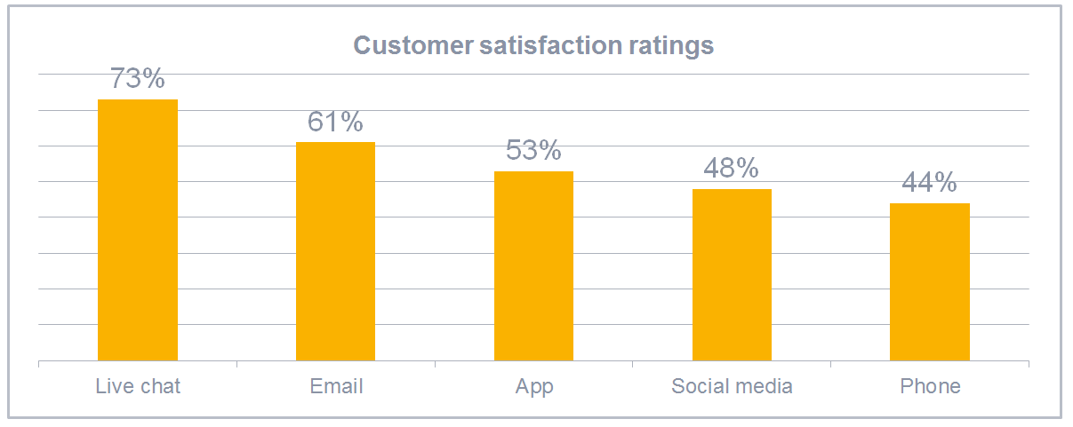 Customer satisfaction ratings for live chat