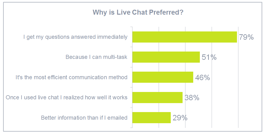 Why is Live Chat Preferred?
