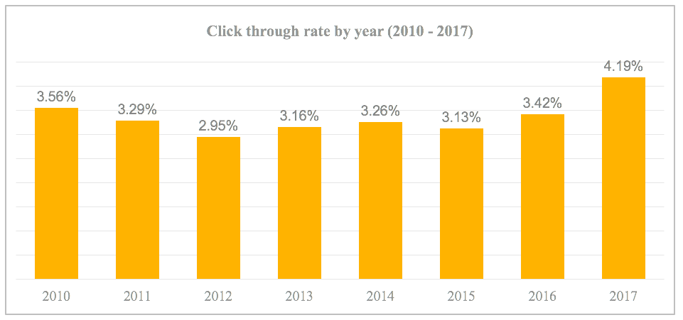 Average click through rate by year (2010-2017)