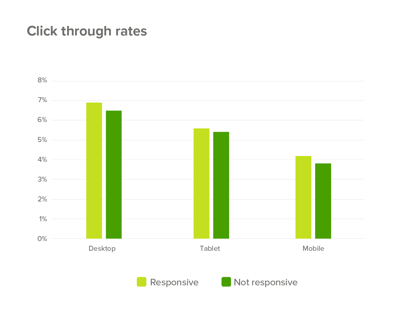 Click through rates by responsive design