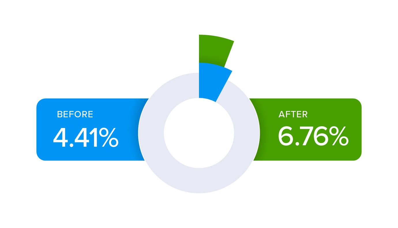 Email click through rate case study shows 53% increase in CTR