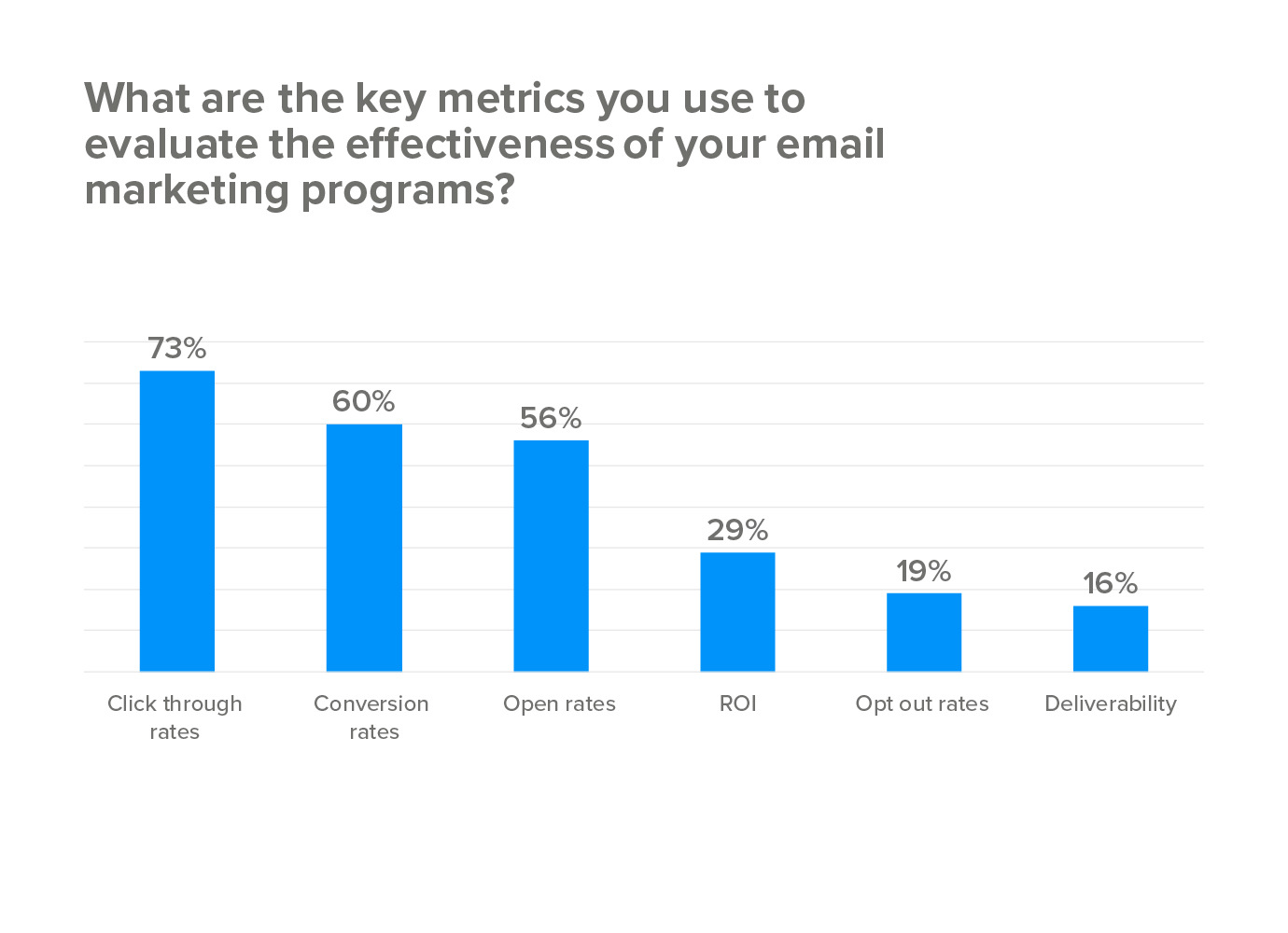 What are the key metrics you use to evaluate the effectiveness of your email marketing programs?