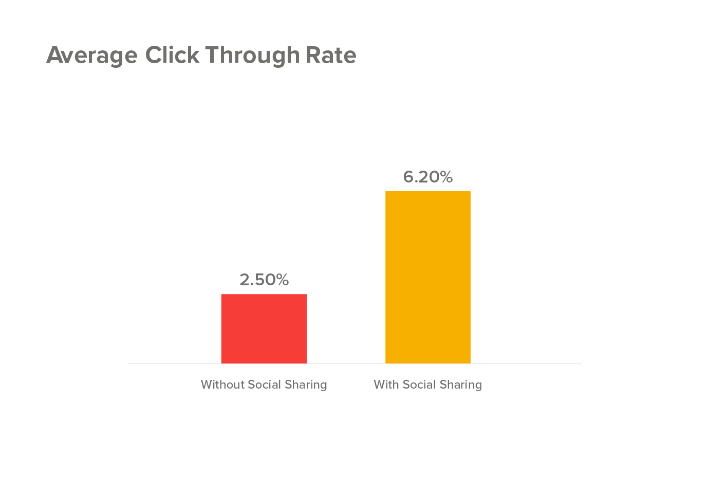 Average Click Through Rate using social sharing buttons