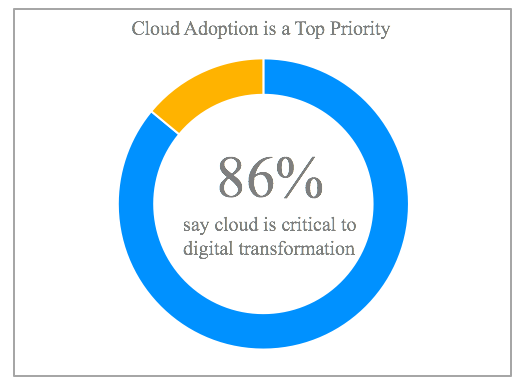 Cloud Adoption is a Top Priority for Digital Transformation
