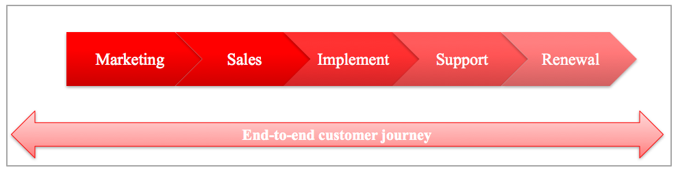 Customer journey (end-to-end)