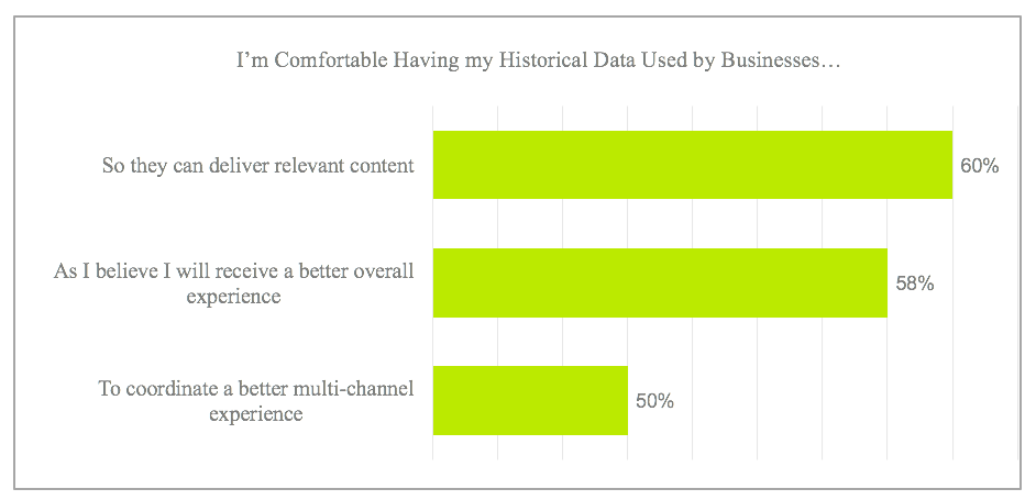 Customers are happy to share data with companies if it improves customer experience