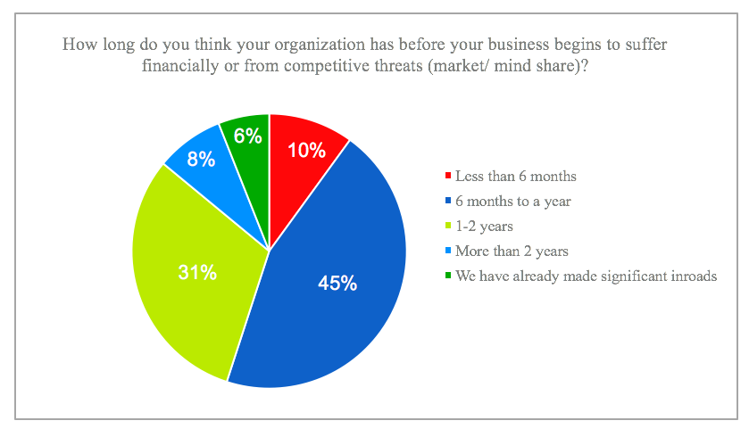 How long do you think your organization has before your business begins to suffer financially or from competitive threats (market/ mind share)?