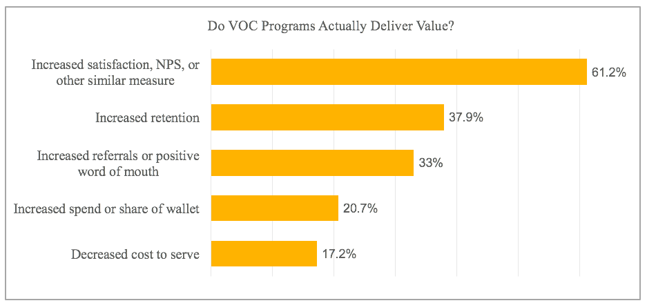 Do VOC Programs Actually Deliver Value?