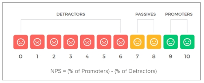 Net Promoter Score and VOC data