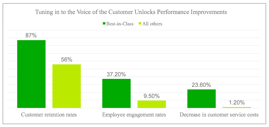 VOC data unlocks business performance