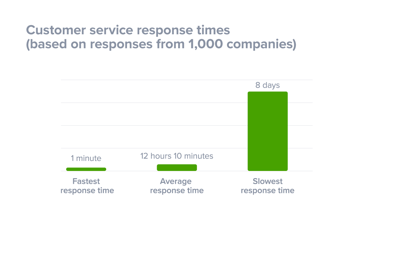Average response times (fastest to slowest)