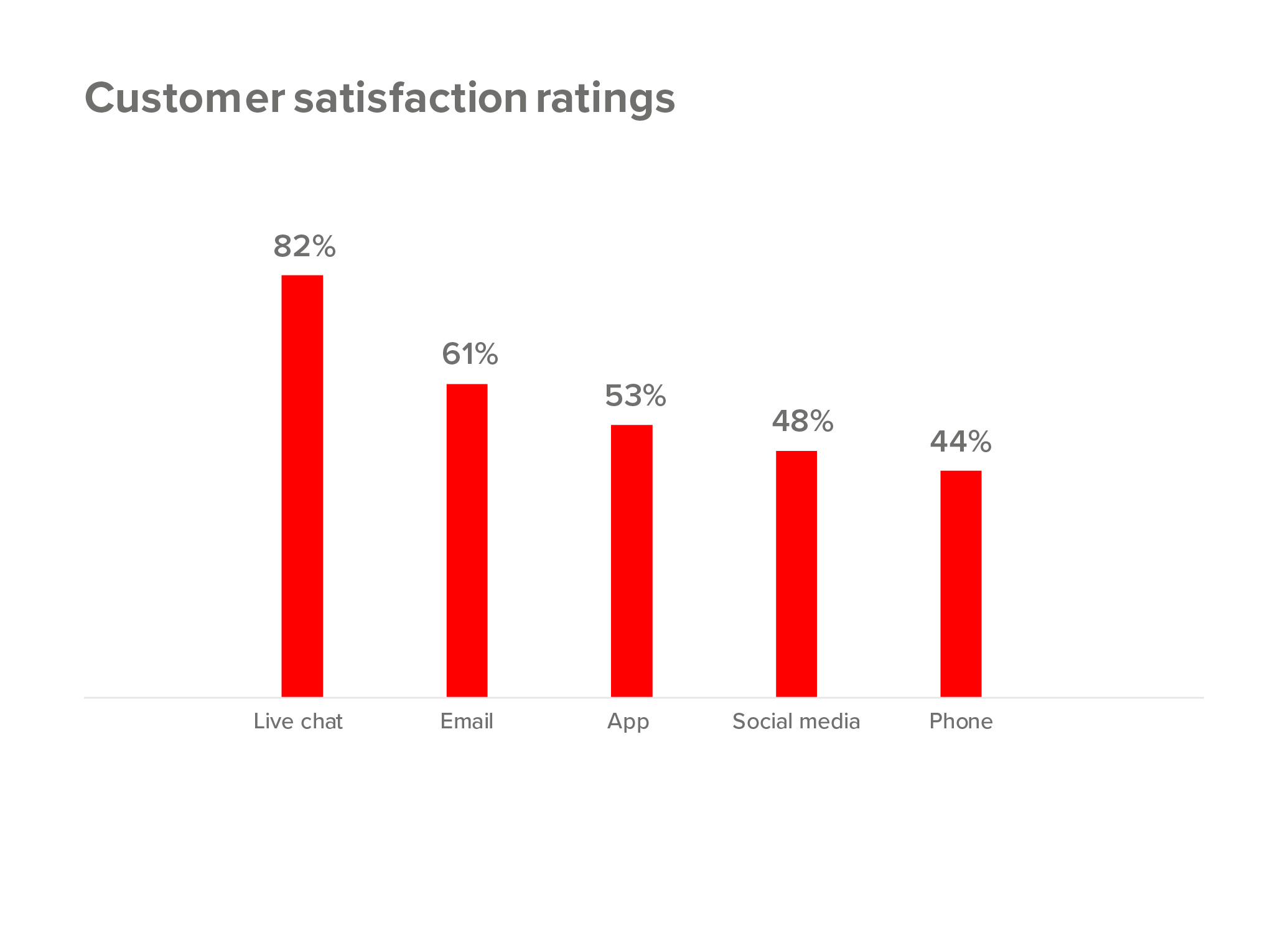 Customer satisfaction ratings, by channel