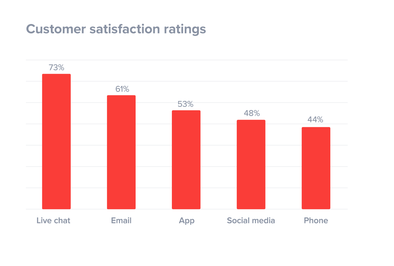 U.S. consumer satisfaction with selected supermarkets in 2017