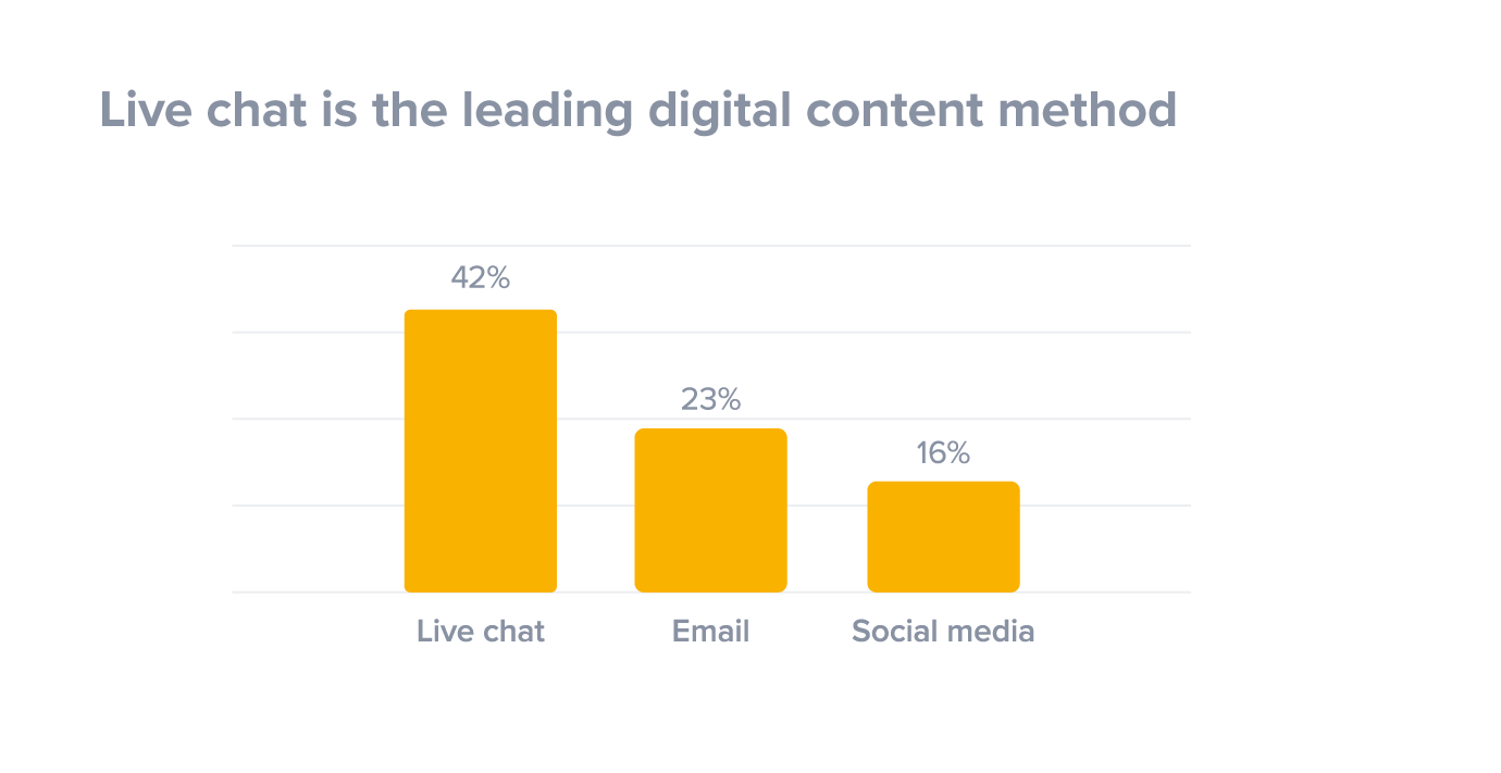 Live chat is the leading digital contact method