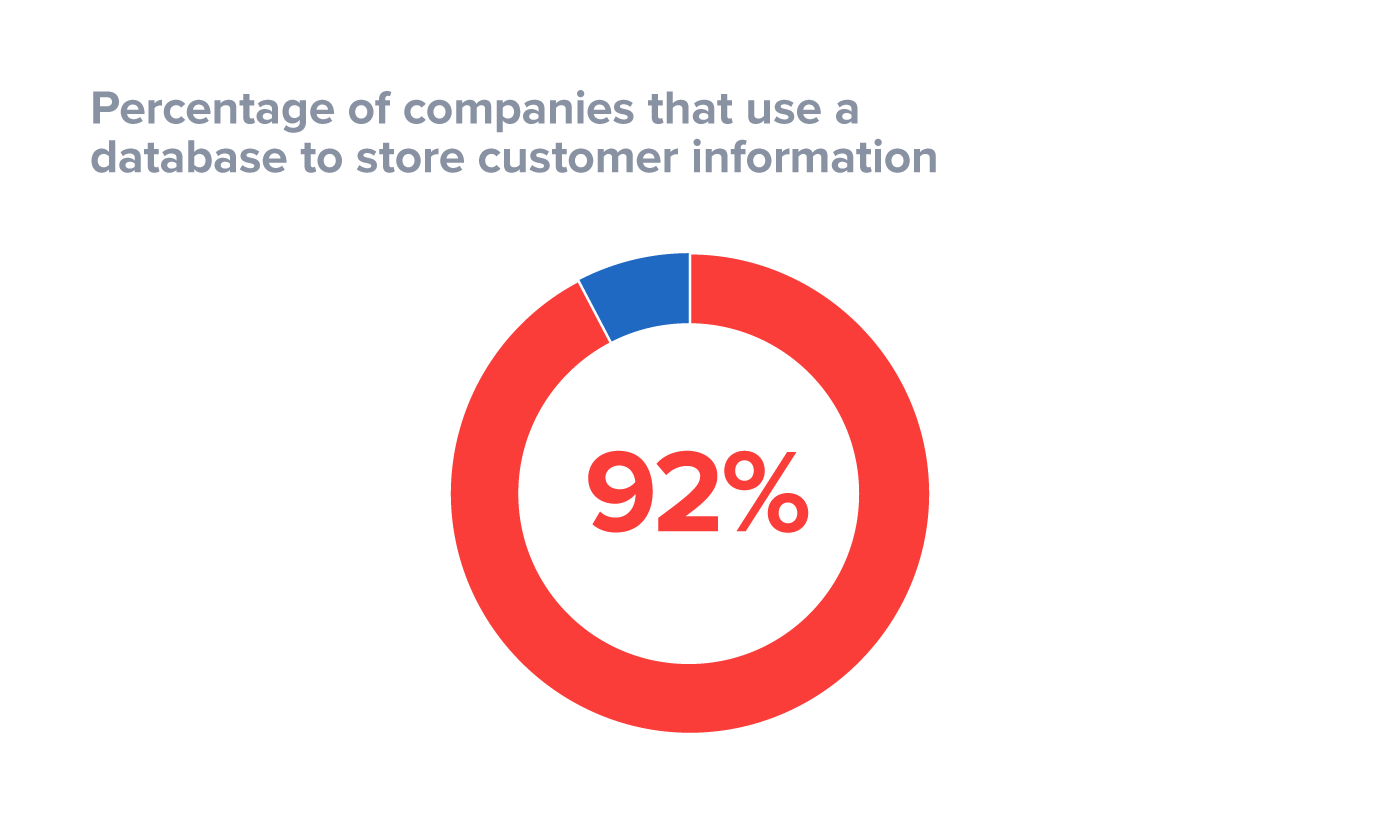 Percentage of companies that store customer information in a database