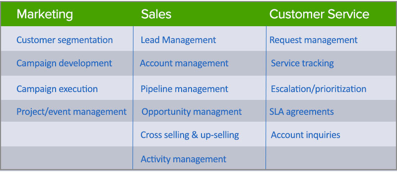 CRM impact on sales, marketing and customer service