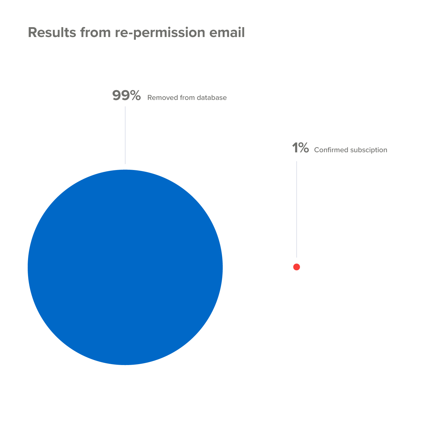 Results from email marketing re-permission campaign