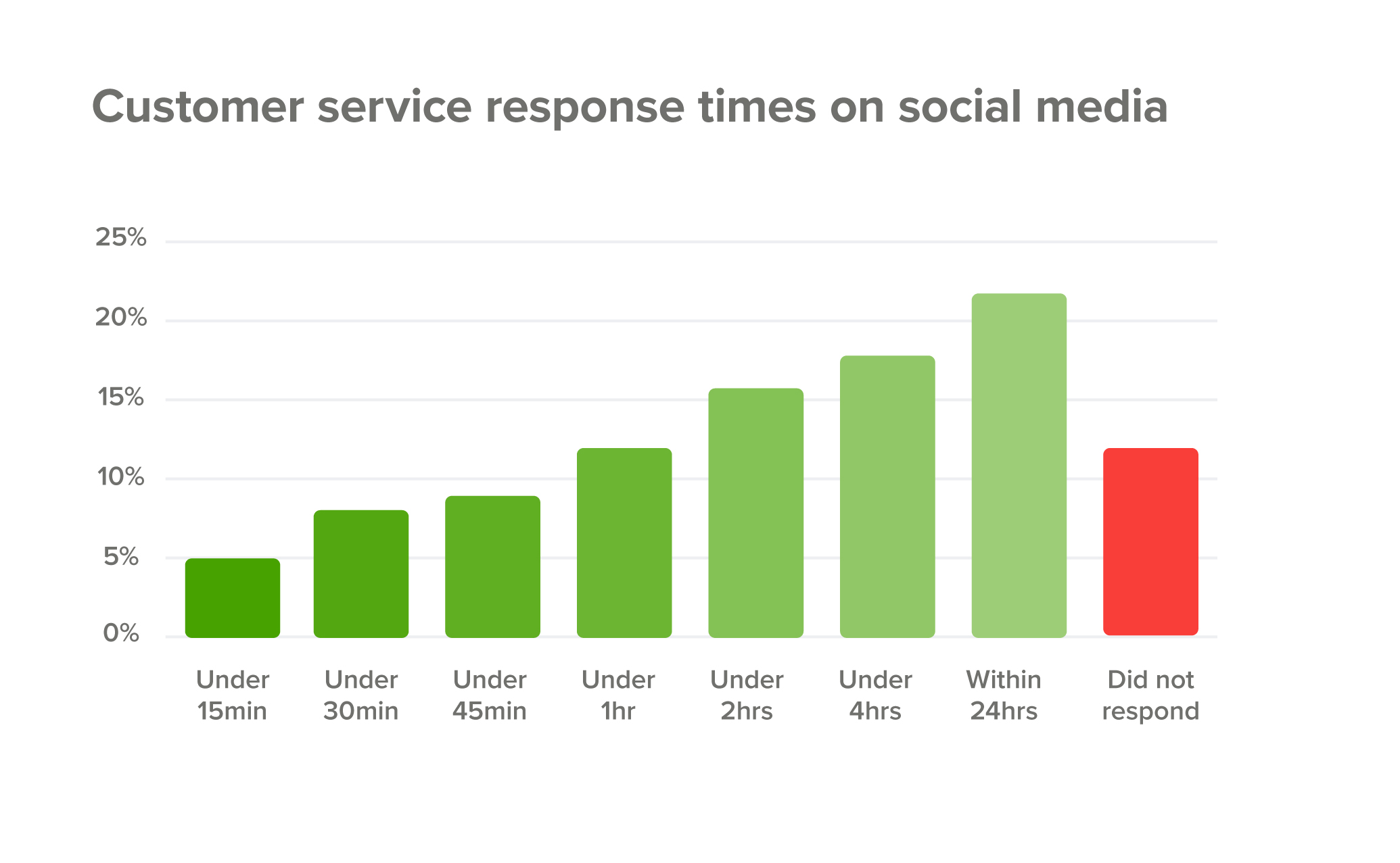 Customer service response times on social media
